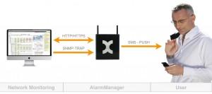 Umgebungs-Monitoring + Netzwerk-Monitoring = 360° Sicherheit