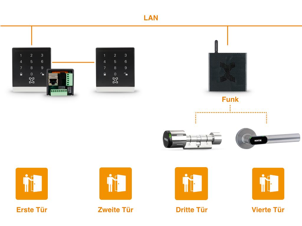produktneuheit ip wandleser mit rfid und touch pin tastatur. Black Bedroom Furniture Sets. Home Design Ideas