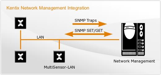 Netzwerk-Monitoring einfach in die Kentix-Lösung integrieren