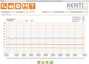 Kentix ControlCenter - Chart